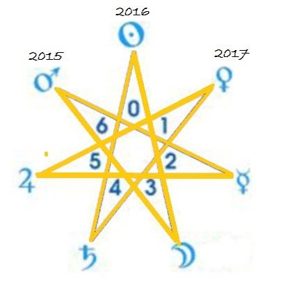Estrela de seis pontas e planetassol