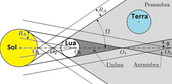 Fig-B1-Geometry-of-the-umbral-antumbral-and-penumbral-shadow-cones-when-star-S-is