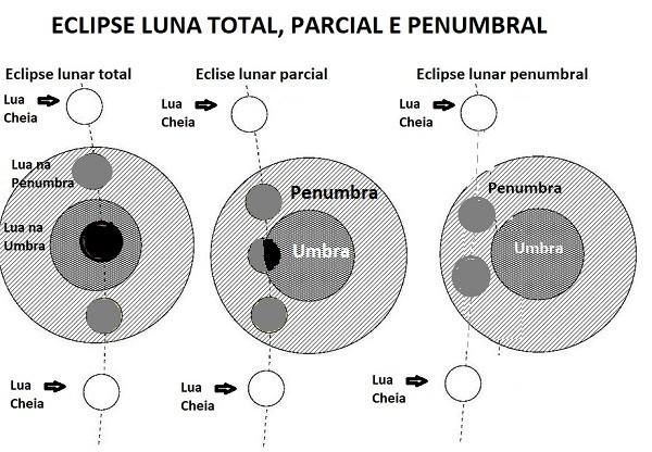eclipse_lunar TOTAL, PARCIAL, PENUMBRAL